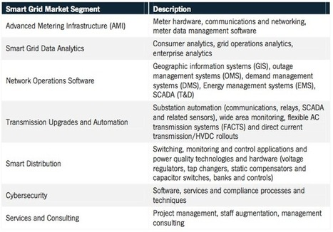 Global Smart Grid Technologies and Growth Markets 2013-2020 - GTM Research | Smart Grid | Scoop.it