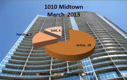 Midtown Atlanta Market Report | 1010 Midtown Atlanta | March 2013 - My Midtown Mojo | Midtown Atlanta Conversations and Condos | Scoop.it