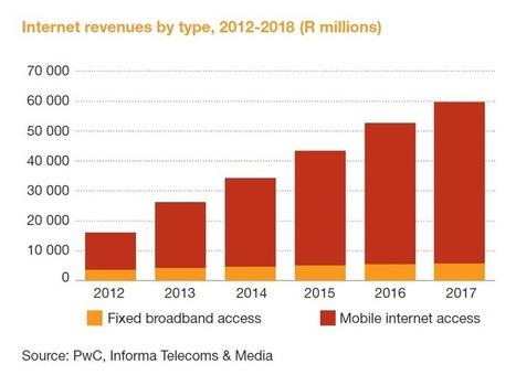 Mobile set to rock SA Internet | mLearnAfrica | Scoop.it