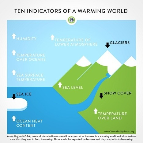 Tweet from @ClimateReality   Environmental studies   Scoop.it