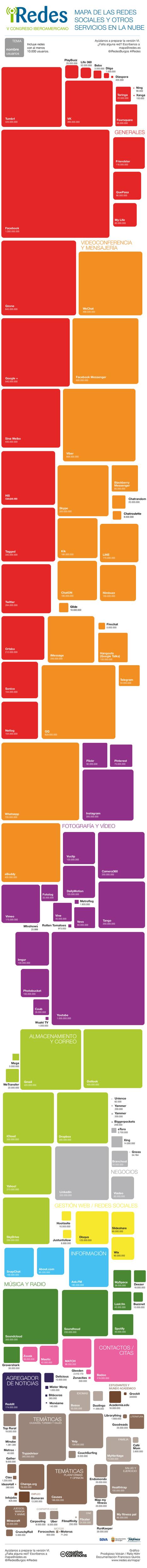 mapa redes sociales y servicios en la nube 2015 | Recursos, aplicaciones TIC, y más | Scoop.it