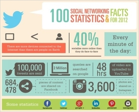 6 Statistics That Influence Your Mix of Media, Marketing and Mingling | Web Marketing For Local Business | Scoop.it