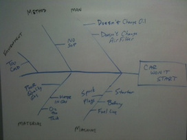 #4 - 2 Reasons to Do a Cause & Effect Diagram   Visualisation   Scoop.it