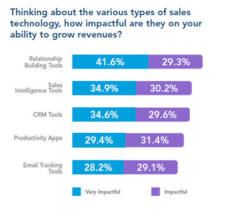 US - 2016 - LinkedIn's Latest Survey Shows Why Social Selling Is Becoming King - Forbes | Media Sociaux BtoB - Social Selling | Scoop.it