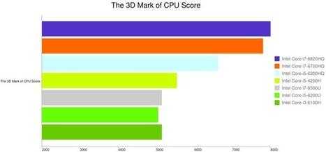 Intel Core i7-6700HQ vs Intel Core i7-6500U [Infographic]   Wiknix   Scoop.it