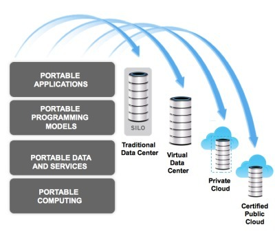 The 2nd Tenet of Hybrid Clouds: Hybrid is AboutPortability | Scala & Cloud Playing | Scoop.it