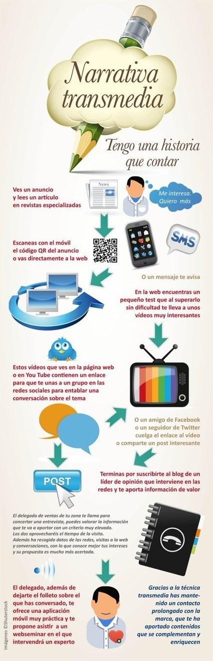 Qué es la Narrativa Transmedia #infografia #infographic #socialmedia   COMUNICACIONES DIGITALES   Scoop.it