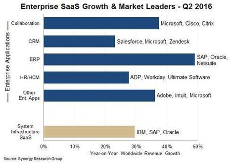 Microsoft Seizes SaaS Lead From Salesforce  - InformationWeek | Future of Cloud Computing and IoT | Scoop.it