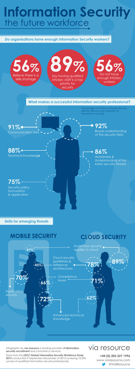 Information Security: The future workforce [Infographic] | Computer Ethics and Information Security | Scoop.it