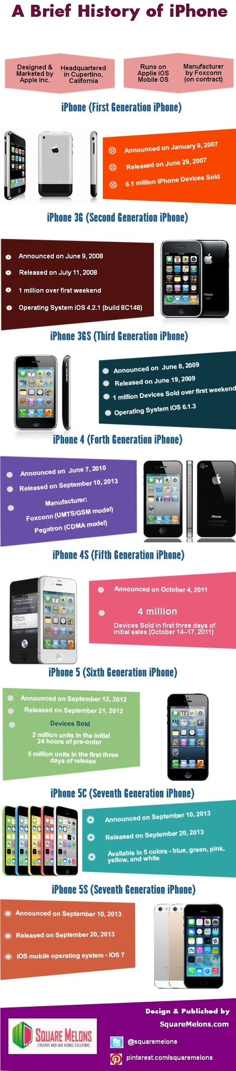 A brief History of the iPhone | Infographic | Web Design, Web Development , SEO, Mobile App Topics | Scoop.it