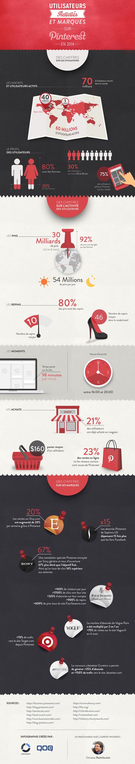 Les chiffres Pinterest 2014 - Statistiques exclusives | Mon cyber-fourre-tout | Scoop.it