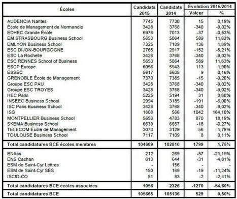 Concours des grandes écoles de management: les inscrits 2015 | Actualité des Grandes Écoles de Commerce | Scoop.it