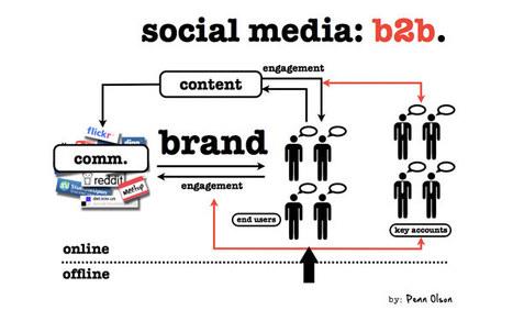 Intégrez les réseaux sociaux dans votre stratégie d'entreprise | RSE | Stratégies | Scoop.it
