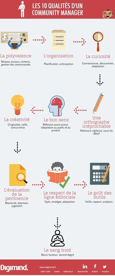 Les 10 qualités d'un bon CM | Passionate about Social Media, Web 2.0, Employer and Personal Branding | Scoop.it
