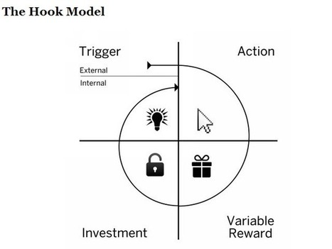 Hooked — How Companies Create Habit Forming Products | Product Management | Scoop.it