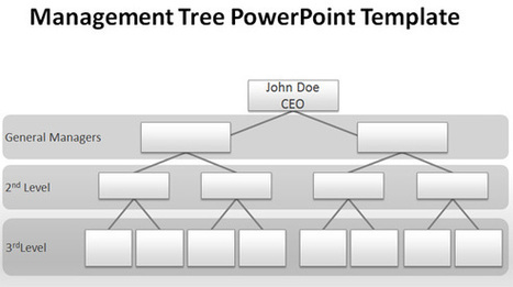 Blank Org Chart for PowerPoint Presentations | business presentation | Scoop.it