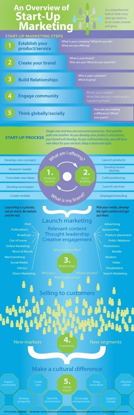 An Overview of Start-up Marketing | startup | Scoop.it