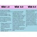 Analizando la evolución de la web en videos | Yo Profesor | Contenidos educativos digitales | Scoop.it