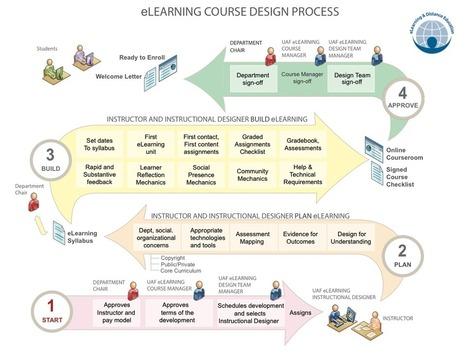 Develop Courses | iTeachU | eLearning | Scoop.it