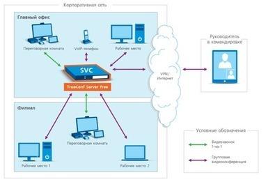 TrueConf Server Free: бесплатный сервер видеоконференций | Webinars (Вебинары) | Scoop.it