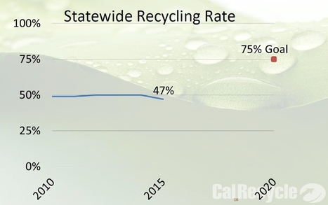 California Recycling Levels Fall Below 50% for First Time in Years | Environmental issues | Scoop.it