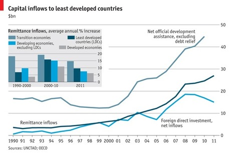 Capital to the world's poorest countries - The Economist | International aid trends from a Belgian perspective | Scoop.it