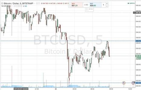 Bitcoin Price Watch; Scalp Profits Ahead | Business Video Directory | Scoop.it