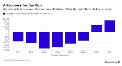 The Richest Americans Are Winning the Economic Recovery | Edexcel Theme 4 Economics | Scoop.it
