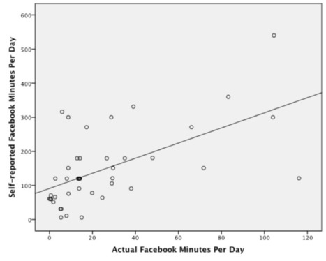 Comparing actual and self-reported measures of Facebook use | Social Media in Higher Education | pedagogy trumps tech every time | Scoop.it