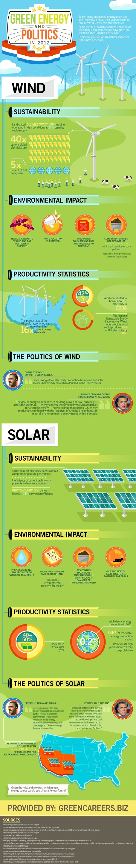 Green Energy and Politics in 2012 | green infographics | Scoop.it