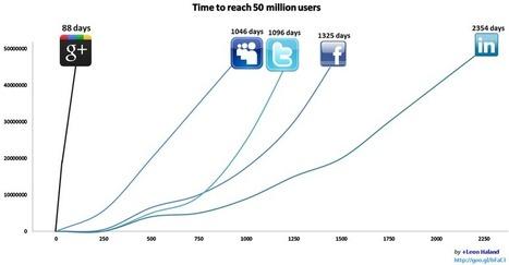 Google+, le meilleur réseau social ?   SocialWebBusiness   Scoop.it