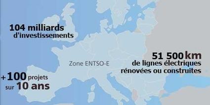 L'Europe des réseaux électriques met à jour ses plans pour 2020 | Le groupe EDF | Scoop.it