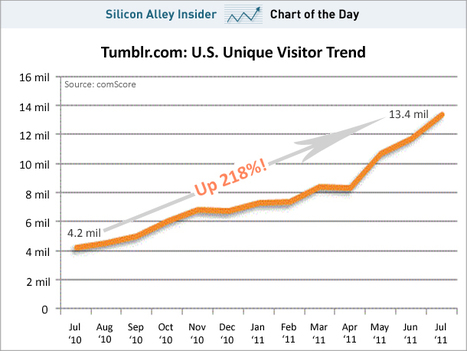 CHART OF THE DAY: Here's Why Tumblr Can Raise So Much Money At A Huge Valuation | Entrepreneurship, Innovation | Scoop.it