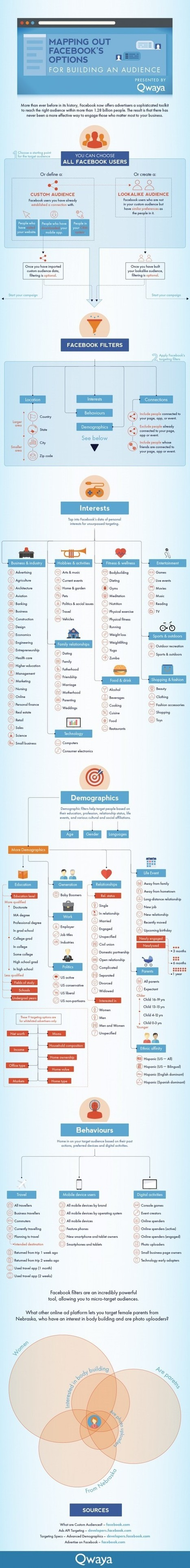 Comment Cibler vos Annonces Publicitaires sur Facebook ? [Infographie] | Emarketinglicious | Social Media | Scoop.it