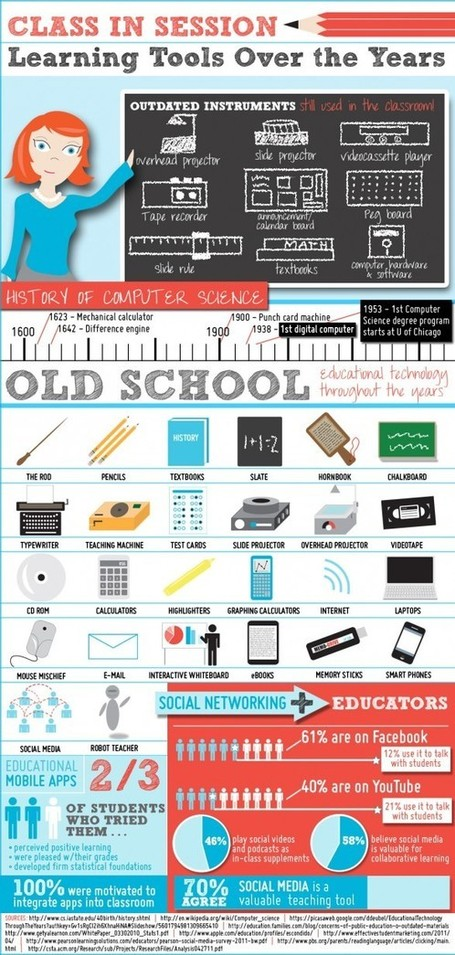 Education Technology Through the Years | Visual.ly | Social media and education | Scoop.it