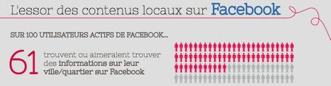 69% des utilisateurs Facebook s'intéressent aux actualités locales | Les News Du Web Marketing | Scoop.it