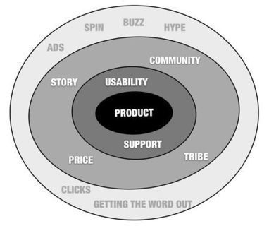 The circles of marketing | Social Media and B2B | Scoop.it
