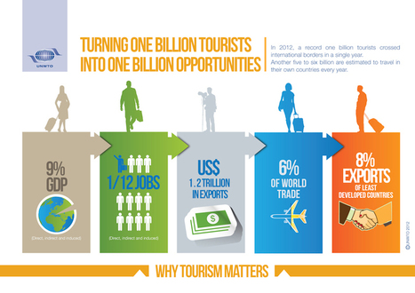 Internationaal toerisme door de grens van 1 miljard | Vrijetijdseconomie | Scoop.it