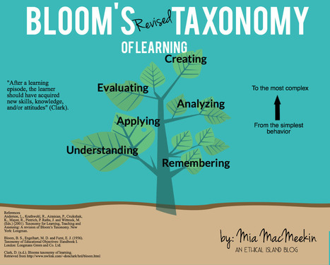 A Good Visual On Bloom's Revised Taxonomy of Learning ~ Educational Technology and Mobile Learning | Οι Νέες Τεχνολογίες στην Εκπαίδευση | Scoop.it
