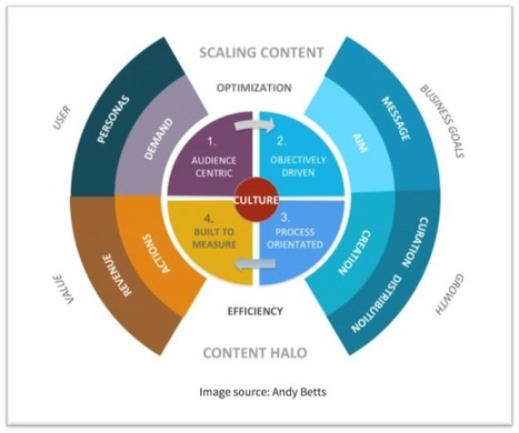 Search - Social - Content: Reaching Digital Marketing Maturity | FUTURE MARKETING | Scoop.it