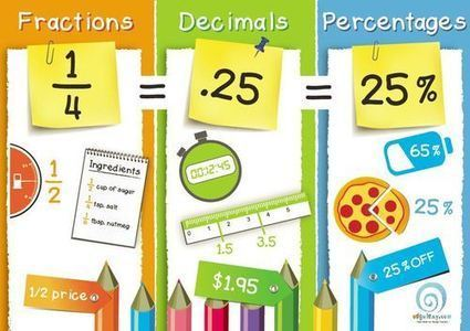 50 free classroom posters in a week:  Day One   The 21st Century   Scoop.it