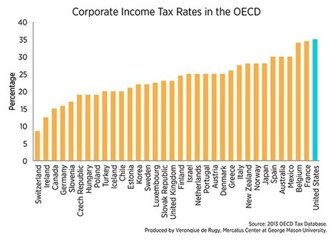 Updated: Corporate Income Tax Rates in the OECD | GDP Global: Country Rankings, Competitiveness, Key Performance Indicators | Scoop.it
