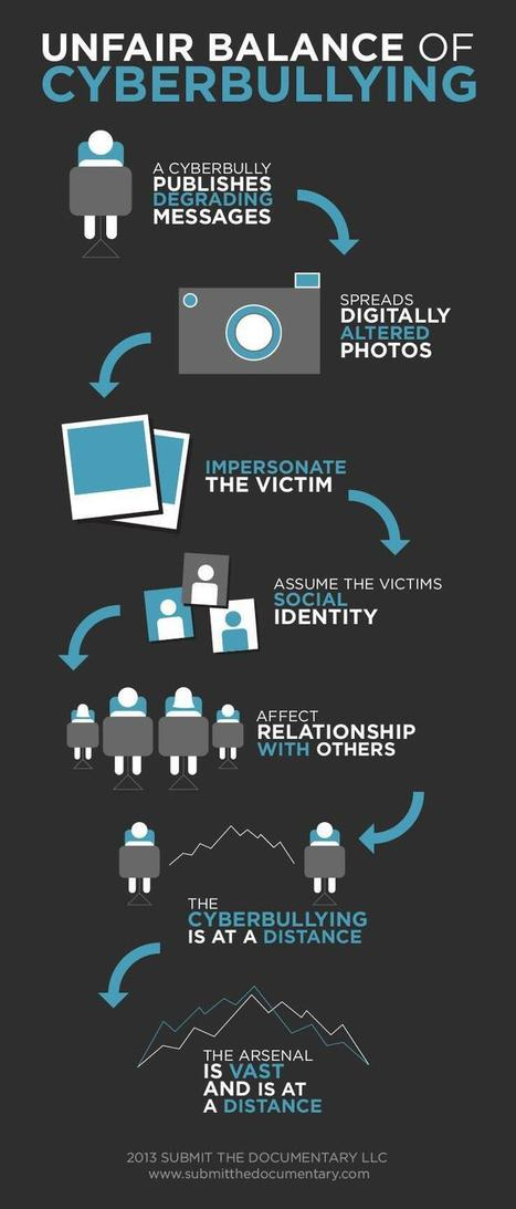 Twitter / SubmitTheDoc: Unfair balance of cyberbullying ... | Bullying in the news | Scoop.it