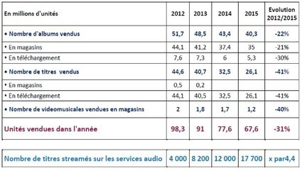 Le marché français de la musique redevient porteur pour les nouveaux talents - Don't believe the Hype   The music industry in the digital context   Scoop.it