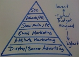 Online Marketing Company-This Side Up | Website Marketing Company | Scoop.it