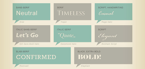 Infographic Of The Day: Why Should You Care About Typography? | Co. Design | InfoGraphics | Scoop.it