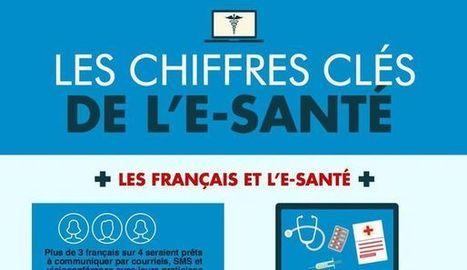Les chiffres-clés de l'e-santé - L'Express | Infographie, Marché, Data  & Seniors, e-santé, objets connectés | Scoop.it