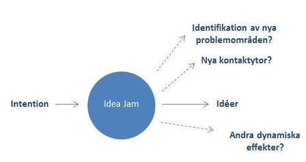 Idea jams can boost companies' ability to innovate | Education Innovation | Scoop.it