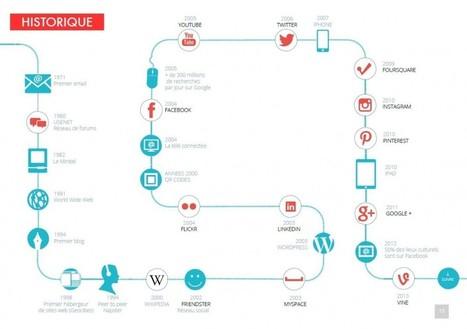 Comment bâtir votre stratégie sur les réseaux sociaux ? | Les associations, Internet, et la communication | Scoop.it