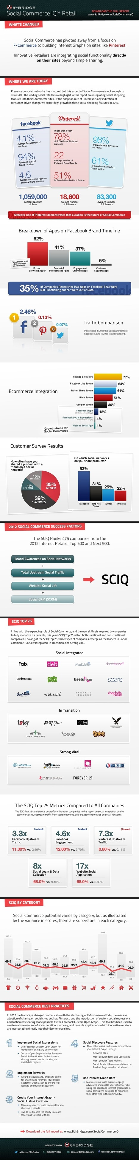 L'eCommerce del 2013? Socially-integrated! [INFOGRAFICA] | Website to follow... | Scoop.it